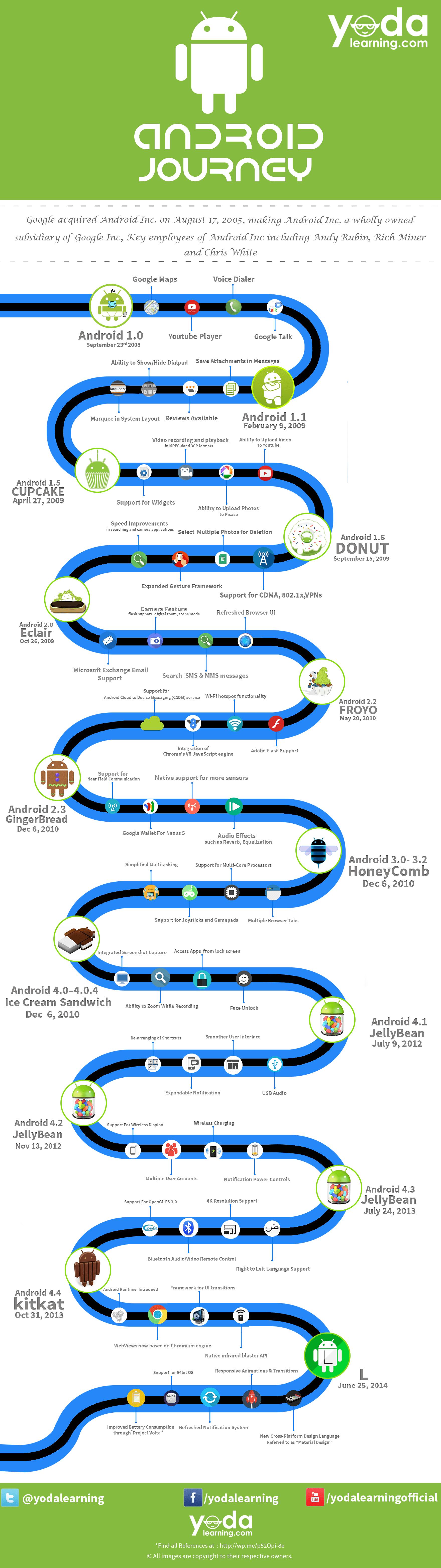 Infografica creata da Yodalearning.com contenente tutti gli step evolutivi del sistema operativo mobile più famoso al mondo targato Google, Android.