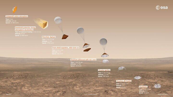 Le fasi della discesa di ExoMars su Marte.