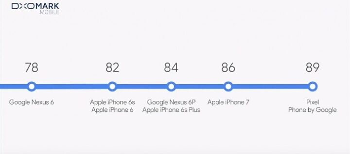 Per DXOMark la fotocamera dei Google Pixel è una delle migliori in assoluto!